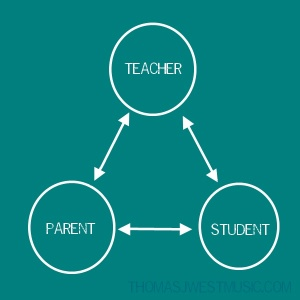teacher-parent-student-triangle-jpg